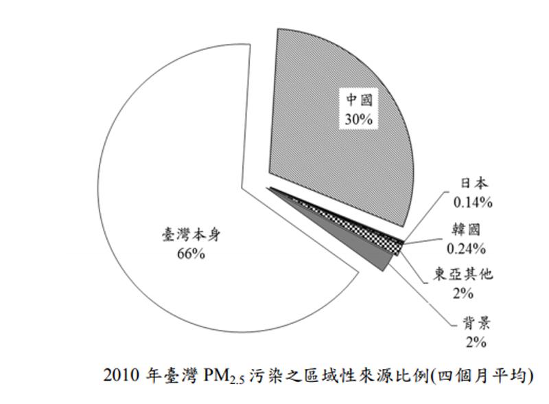 2010年臺灣PM2.5 污染之區域性來源比例(四個月平均)。(取自強化空氣品質模式制度建立計畫)