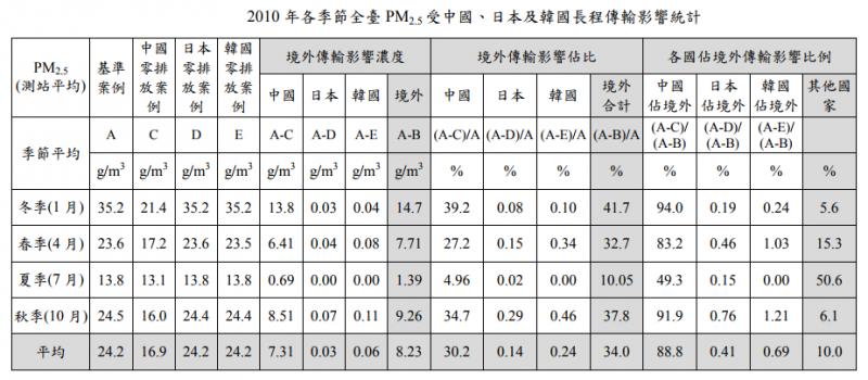 2010年各季節全臺PM2.5受中國、日本及韓國長程傳輸影響統計。(取自強化空氣品質模式制度建立計畫)