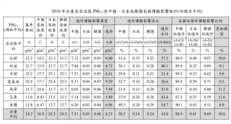 2010年全臺各空品區PM2.5受中國、日本及韓國長程傳輸影響統計(四個月平均)。(取自強化空氣品質模式制度建立計畫)