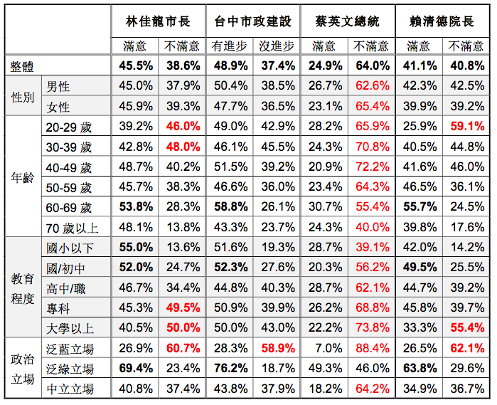 20171215-台灣指標民調針對台中市民所做「六都市長就任三週年施政滿意度調查」。(台灣指標民調提供)