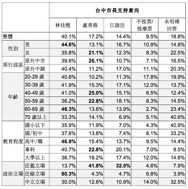 20171215-台灣指標民調,台中市長支持意向。(台灣指標民調提供)