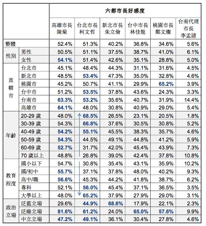 20171215-台灣指標民調針對六都民眾進行調查,整體樣本為 6,420 人,六都市長好感度。(台灣指標民調提供)
