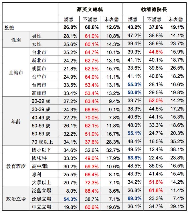 20171215-台灣指標民調針對六都民眾進行調查,整體樣本為 6,420 人,對總統蔡英文及行政院長賴清德的施政表現滿意度。(台灣指標民調提供)