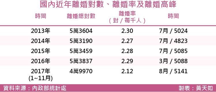 20171215-SMG0035-國內近年離婚對數、離婚率及離婚高峰.png