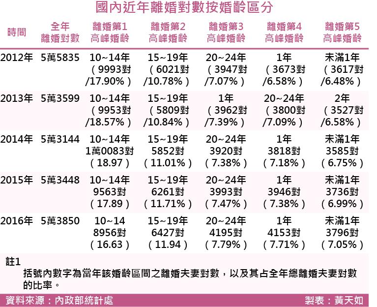 20171215-SMG0035-國內近年離婚對數按婚齡區分.png