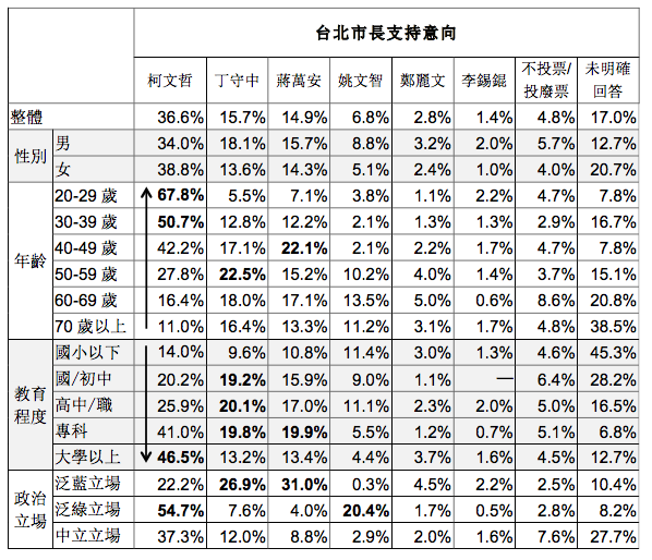 20171215-台灣指標民調,民眾對 2018 年台北市長選舉可能人選的支持度。(台灣指標民調提供)