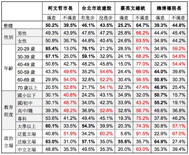 20171215-台灣指標民調所做「六都市長就任三週年施政滿意度調查」。(台灣指標民調提供)