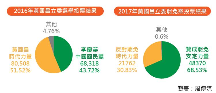 20171216-SMG0035-黃國昌圖比較結果