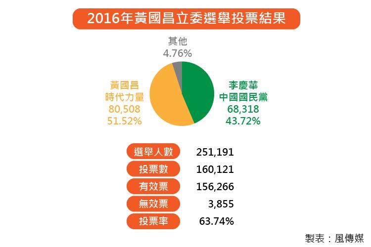 20171216-SMG0035-黃國昌罷免案表格_工作區域 1.png
