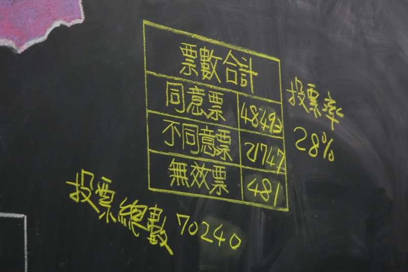 20171216-時代力量立委黃國昌罷免案因同意票未達4分之1門檻,並未成案。(顏麟宇攝)