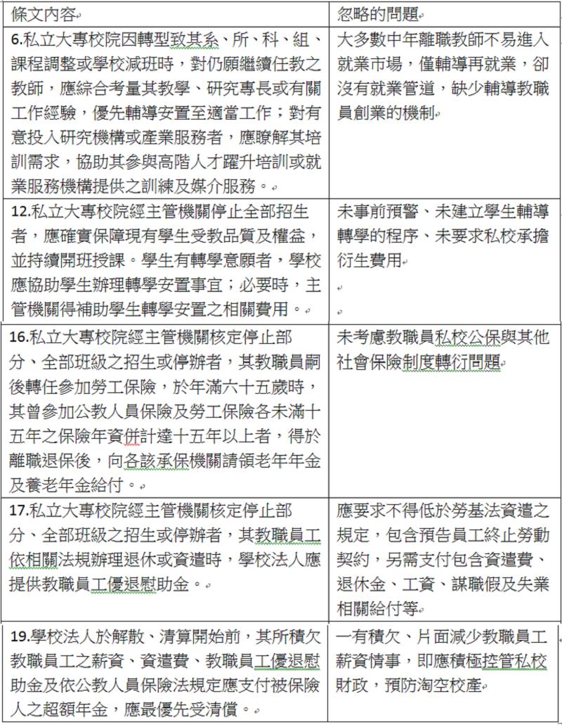 私立大專校院轉型及退場條例保障教職員生的條文內容