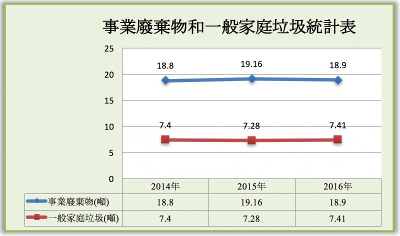 數據來源: 行政院環境保護署