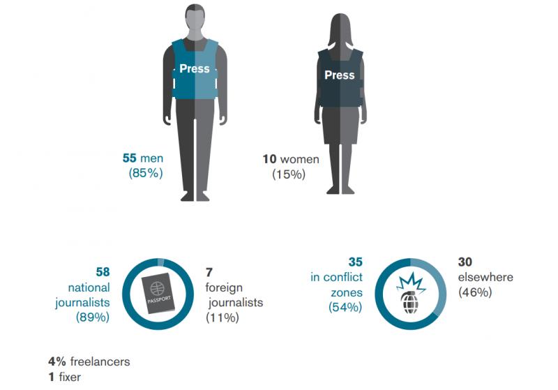 2017年全球遇害記者資料比較表:85%為男性;89%為本國記者;54%在戰爭地區遇害;4%為自由記者。(圖/無國界記者)
