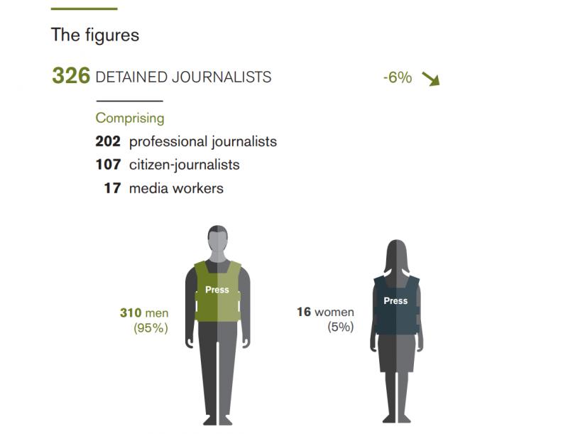 2017年全球記者遭拘禁狀況:共326位遭拘,其中95%為男性;107位為公民記者。(圖/無國界記者)