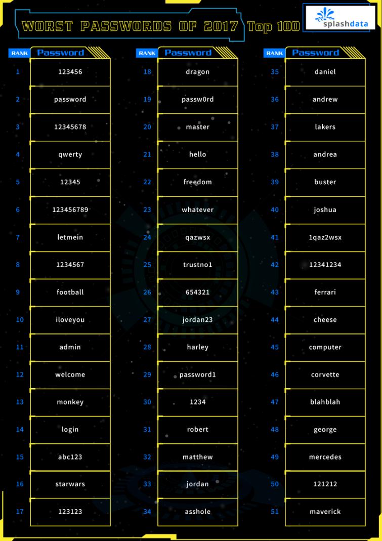 2017 年度百大最爛密碼。(圖/翻攝自SplashData網站)