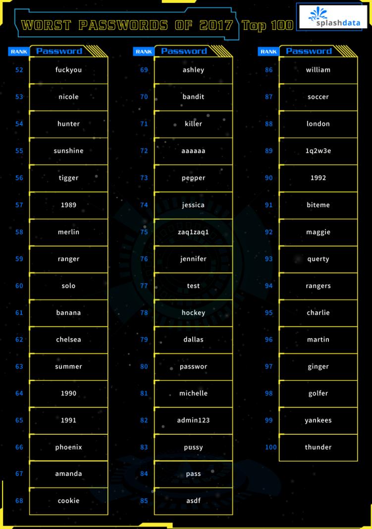 2017 年度百大最爛密碼-2。(圖/翻攝自SplashData網站)