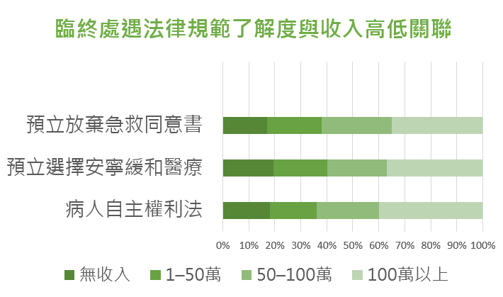 臨終處遇法律規範了解度與收入高低關聯(資料提供:台灣同志諮詢熱線協會;製表:謝孟穎)