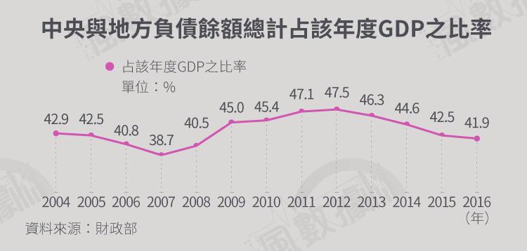 年改風數據-20171221-SMG034-S02-軍公教退撫基金_中央與地方負債餘額總計占該年度GDP之比率.png