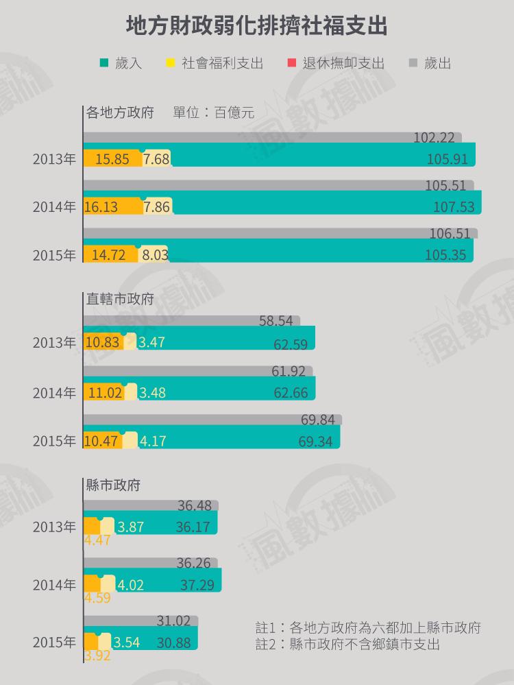 年改風數據-20171221-SMG034-S02-軍公教退撫基金_地方財政弱化排擠社福支出.png