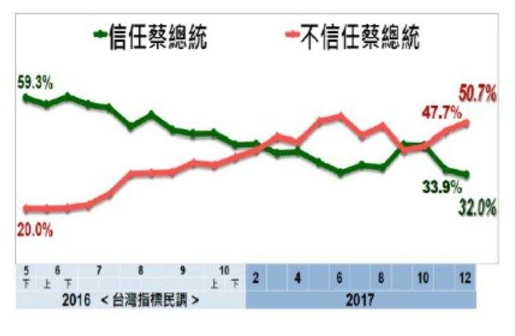 2017-12-25-總統蔡英文信任度民調-美麗島電子報。(取自美麗島電子報)