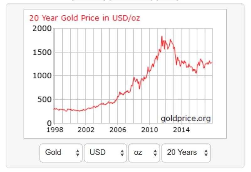 過去20年的黃金價格(美元/每盎司,擷取自Goldprice.org)