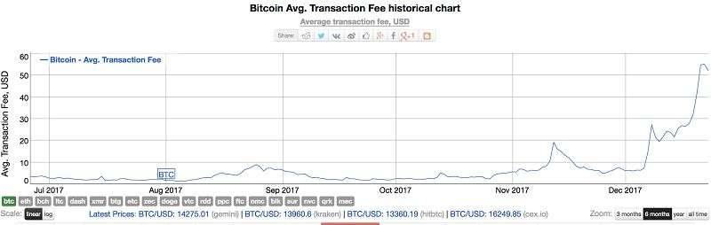 過去六個月來比特幣平均交易成本從$3.5上漲到$55(擷取自bitinfocharts.com)