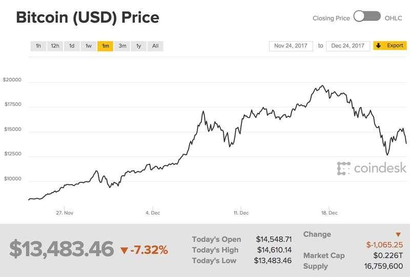 比特幣過去一個月的價格走勢(擷取自Coindesk網站)