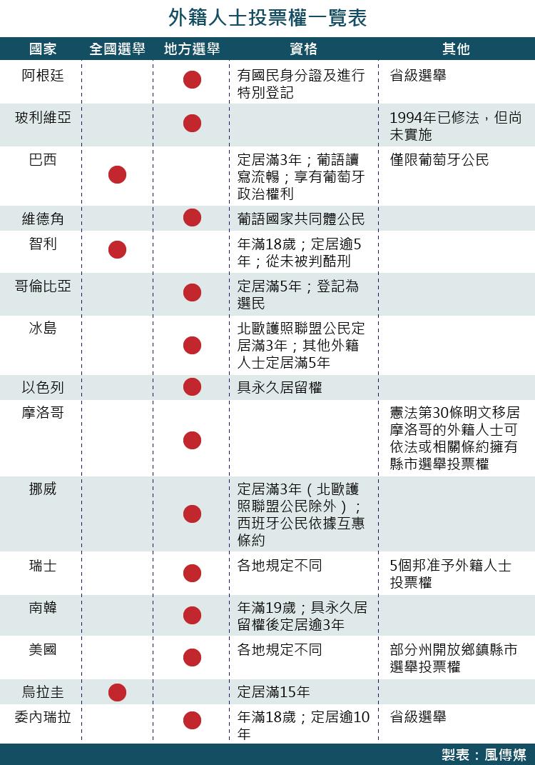 各國開放外籍人士投票權一覽表(風傳媒製圖)