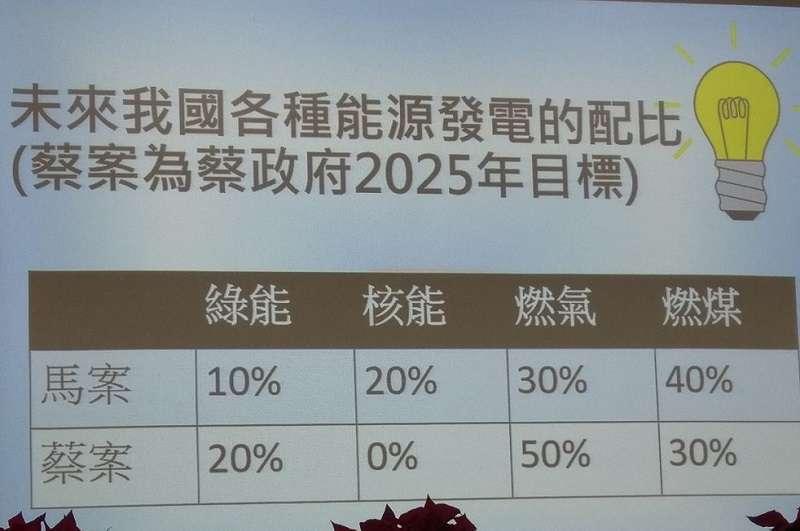 前總統馬英九在核能學會演講中的投影片,比較馬蔡政府的能源發電配比。