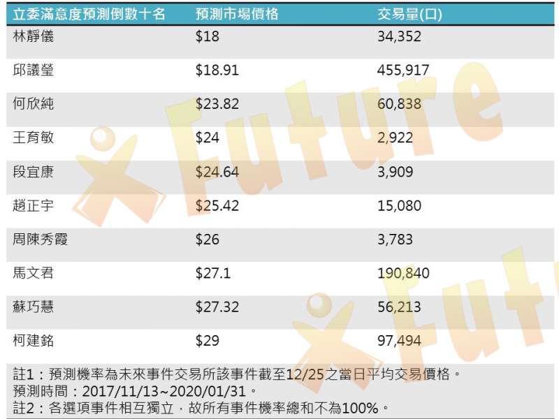 20171229-未來事件交易所29日公布「第9屆立委滿意度預測」結果,倒數十名名單。(取自未來事件交易所網站)