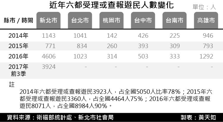 20171229-SMG0035-近年六都受理或查報遊民人數變化