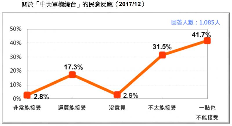 20171230-圖 21:關於「中共軍機繞台」的民意反應。(台灣民意基金會提供)