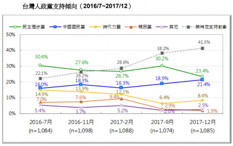 20171230-圖 24:台灣人政黨支持傾向。(台灣民意基金會提供)