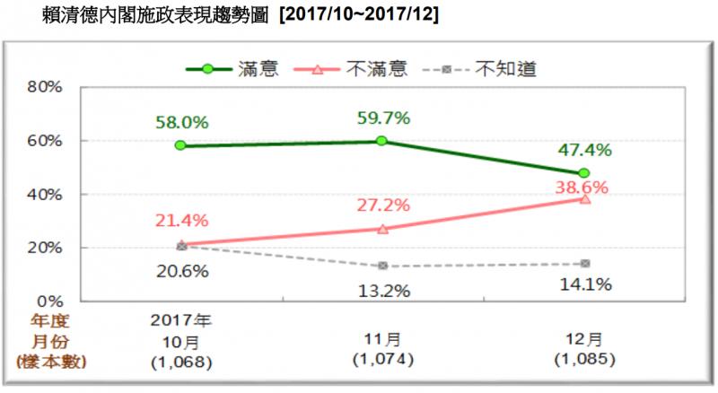 圖4:賴清德內閣施政表現趨勢圖。(台灣民意基金會提供)