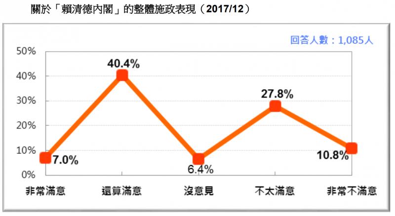 20171230-圖 3:關於「賴清德內閣」的整體施政表現。(台灣民意基金會提供)