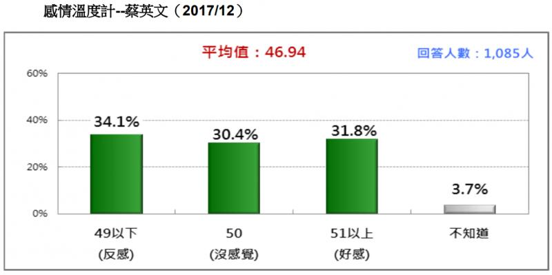 20171230-圖 5:感情溫度計--蔡英文。(台灣民意基金會提供)