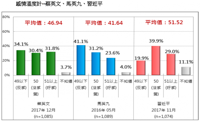 20171230-圖 7:感情溫度計--蔡英文、馬英九、習近平。(台灣民意基金會提供)