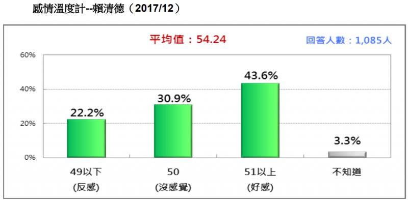 20171230-圖 8:感情溫度計--賴清德。(台灣民意基金會提供)