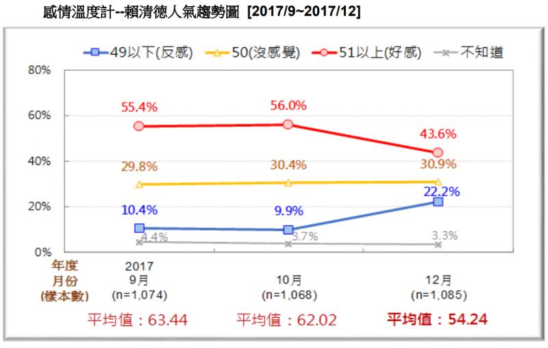 20171230-圖 9:感情溫度計--賴清德人氣趨勢圖。(台灣民意基金會提供)