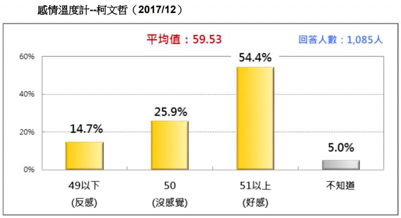 20171230-圖 10:感情溫度計--柯文哲。(台灣民意基金會提供)