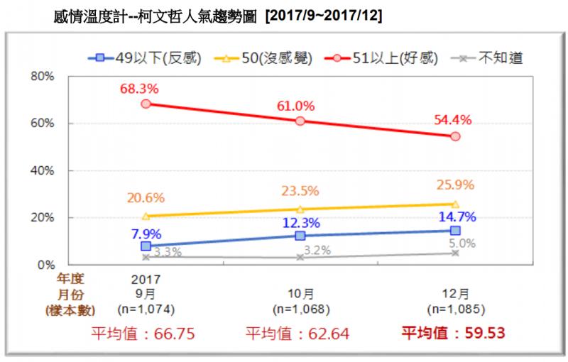 20171230-圖 11:感情溫度計--柯文哲人氣趨勢圖。(台灣民意基金會提供)