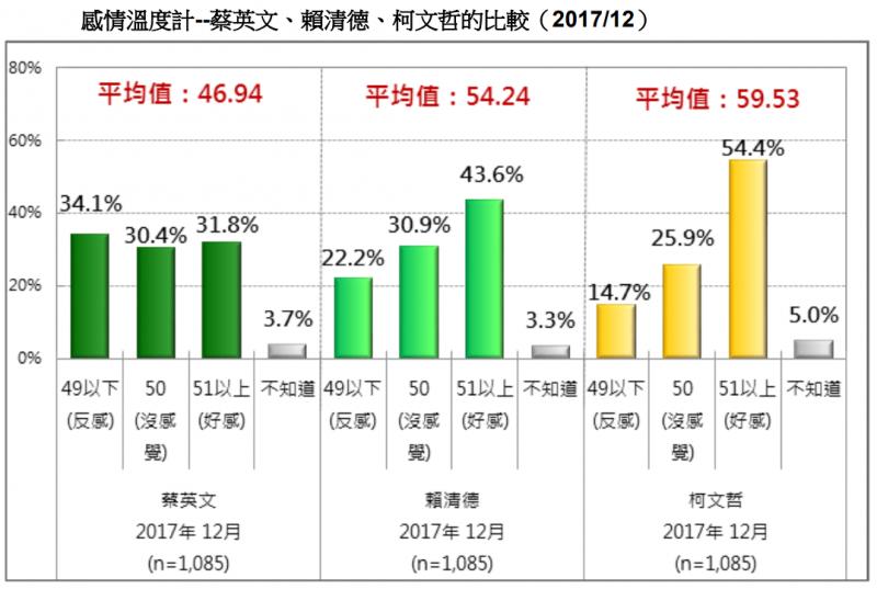 20171230-圖 12:感情溫度計--蔡英文、賴清德、柯文哲的比較。(台灣民意基金會提供)
