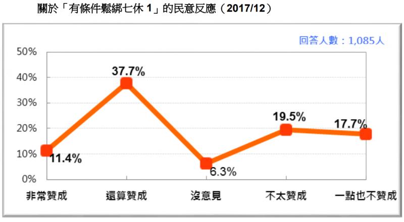 20171230-圖 13:關於「有條件鬆綁七休 1」的民意反應。(台灣民意基金會提供)