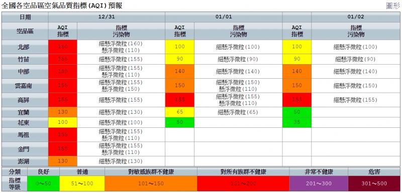 全國各空品區空氣品質指標(AQI)預報(環保署)
