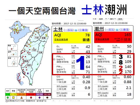 20180101-台灣健康空氣行動聯盟表示,一個天空兩個台灣,士林與潮州空氣品質差距大。(取自台灣健康空氣行動聯盟臉書粉專)