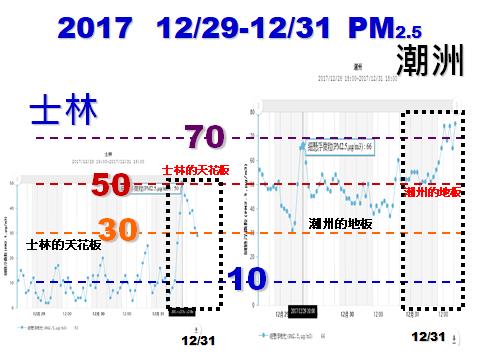 20180101-台灣健康空氣行動聯盟表示,士林站PM2.5的天花板(高值)還比潮州的地板(低值)還低。(取自台灣健康空氣行動聯盟臉書粉專)