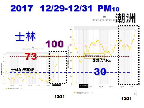 20180101-台灣健康空氣行動聯盟表示,士林站PM10的天花板(高值)還比潮州的地板(低值)還低。(取自台灣健康空氣行動聯盟臉書粉專)