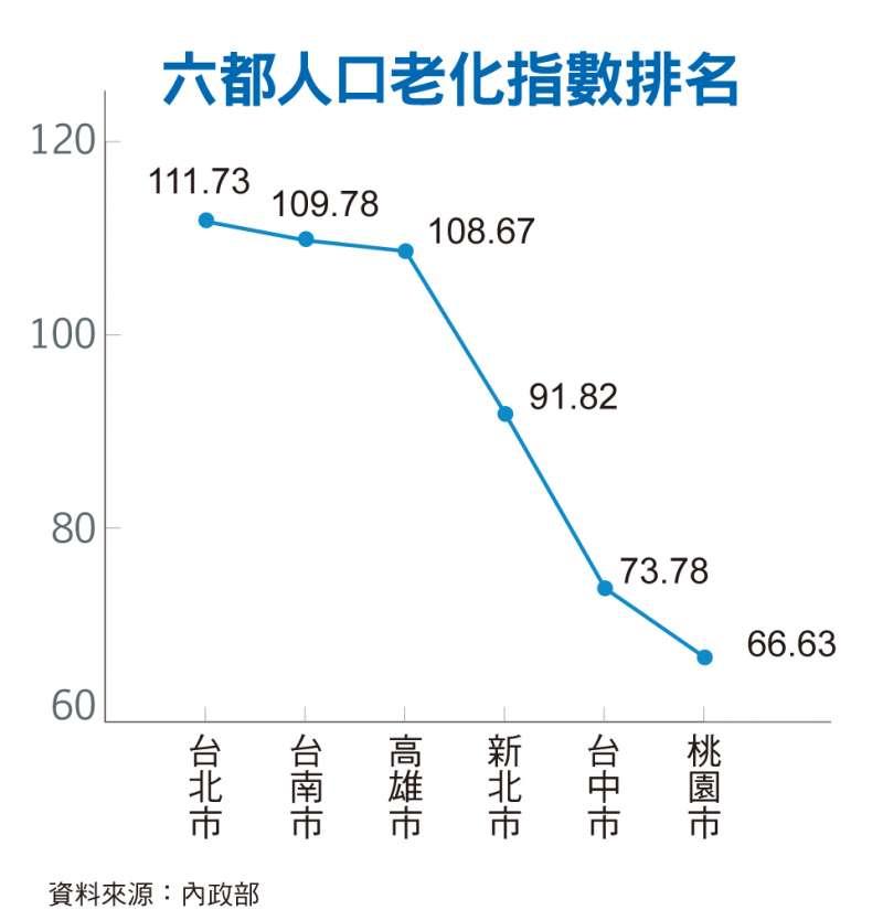 六都人口老化指數排名