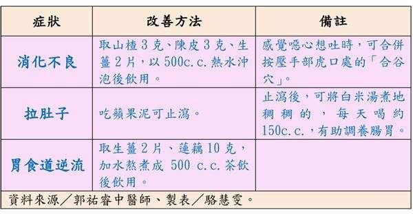 2(圖/華人健康網)