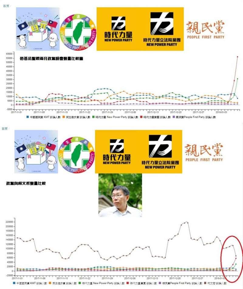林靖堂分析4大政黨加柯文哲的網路聲量,下圖最高者為柯文哲。(取自林靖堂臉書)
